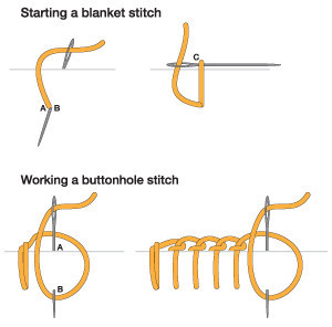 embroidery stitches rh penguinandfish com Tying Off Blanket Stitch crochet blanket stitch diagram
